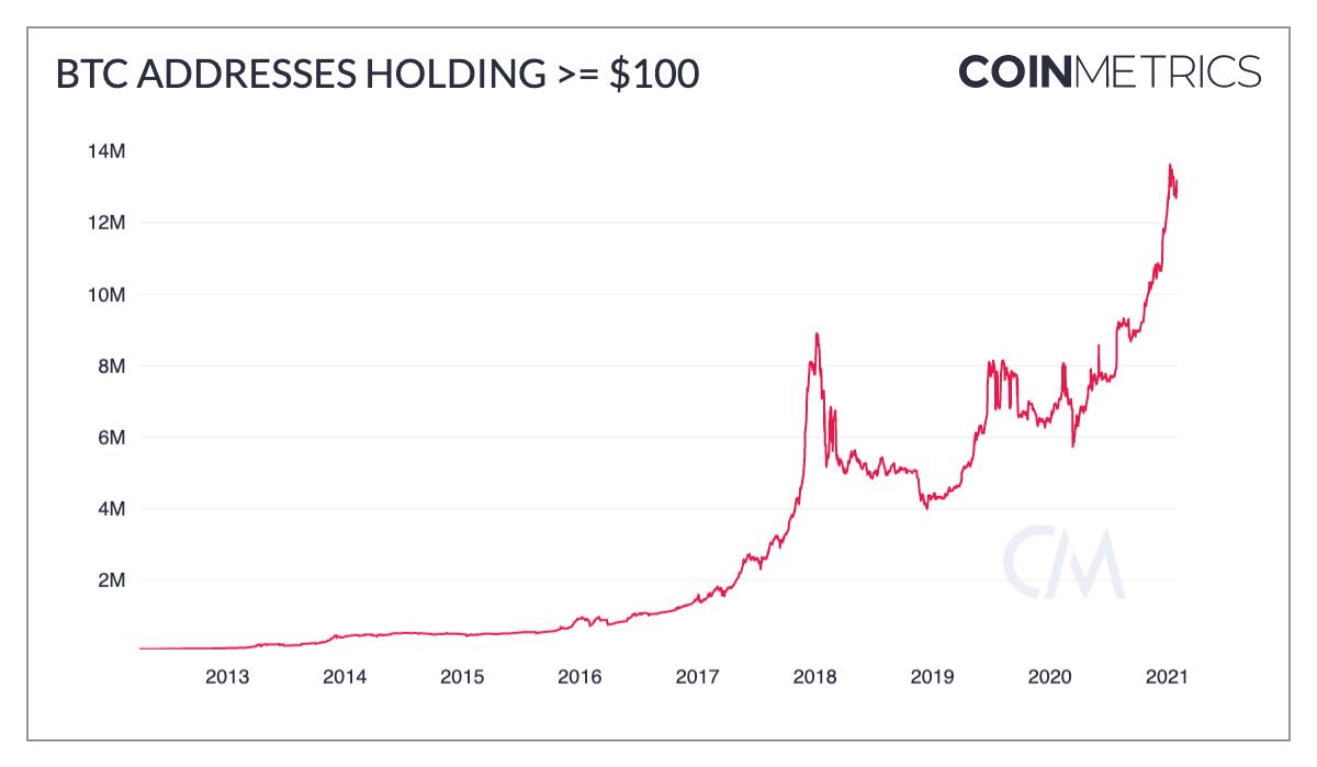 BTC Addresses Holding >= $100