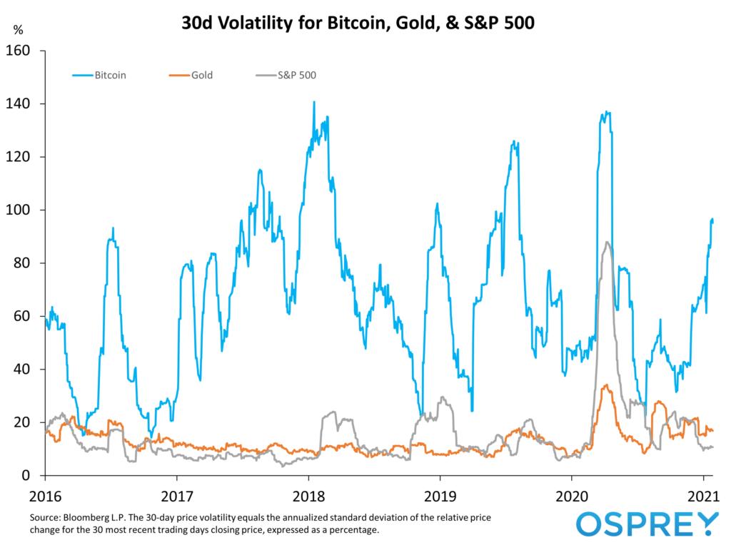 Bitcoin Gold SP 500 30d Volatility Chart